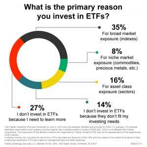 5 Reasons Investors Use ETFs